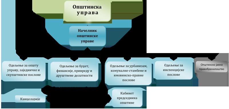 Shema opstinske uprave