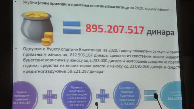 УСВОЈЕН БУЏЕТ ЗА 2020. ГОДИНУ