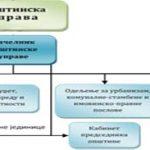 Списак овлашћених службених лица за послове вођења поступка и одлучивања у управној ствари